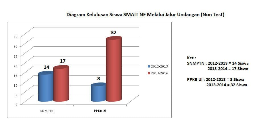Meningkatnya Statistik Kelulusan Siswa SMAIT Nurul Fikri Via Jalur Undangan
